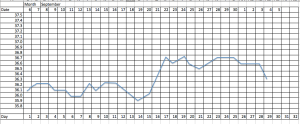 Sample BBT chart